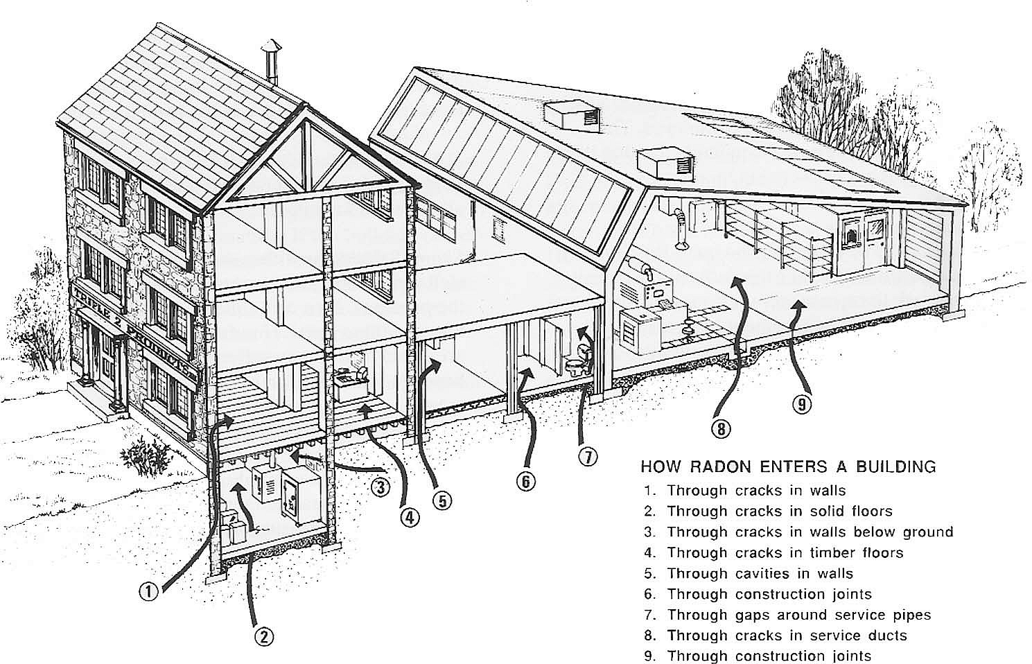 The Radon Specialist, Greensboro, Radon Entry Diagram Workplace