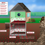 Radon mitigation system option scenarios