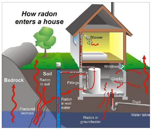 How Radon Enters the Home Diagram